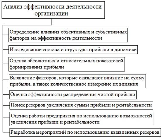 Транспортный налог юр лица за 2019 московская обл